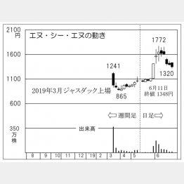 エヌ・シー・エヌ(C)日刊ゲンダイ