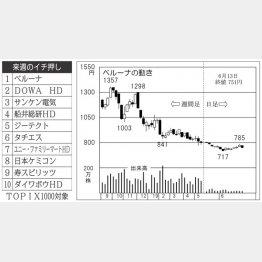 ベルーナ(C)日刊ゲンダイ