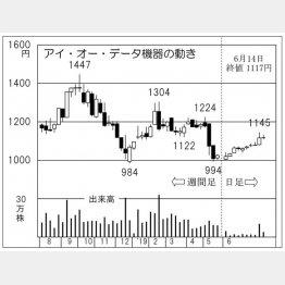 アイ・オー・データ機器(C)日刊ゲンダイ