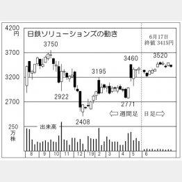 日鉄ソリューションズ(C)日刊ゲンダイ