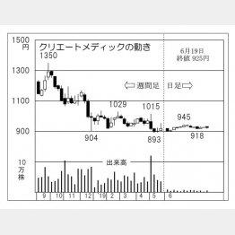 クリエートメディック(C)日刊ゲンダイ