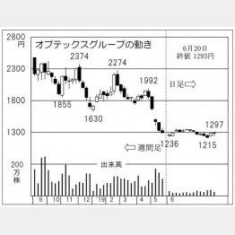 オプテックス グループ(C)日刊ゲンダイ