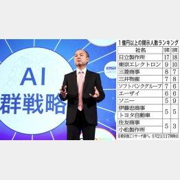 高額報酬で人材獲得中(ソフトバンクGの孫正義会長)/(C)日刊ゲンダイ