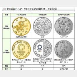 東京2020オリンピック競技大会記念硬貨(造幣局HPから)