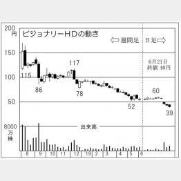 ビジョナリーホールディングス(C)日刊ゲンダイ