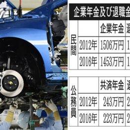 トヨタはモデル平均21万円 大企業の「企業年金」いくら?