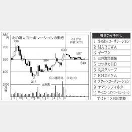 北の達人コーポレーション(C)日刊ゲンダイ