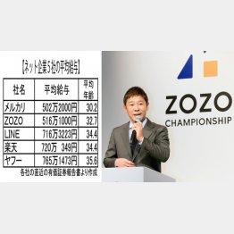 ネット企業5社の平均給与(右はZOZOの前澤社長)/(C)日刊ゲンダイ