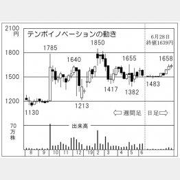 テンポイノベーション(C)日刊ゲンダイ