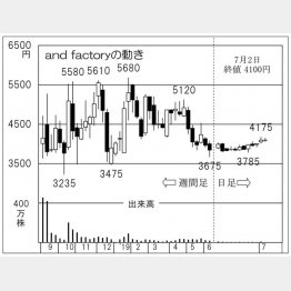 and factory(C)日刊ゲンダイ