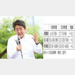 庶民の負担を増やした安倍首相(C)日刊ゲンダイ