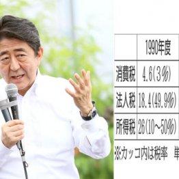 安倍首相「経済強くなった」演説アピールの悪辣トリック