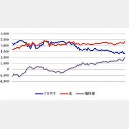 一番右、上から金、プラチナ、価格差のグラフ(2010年7月~2019年1月)/(C)日刊ゲンダイ