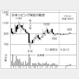 日本リビング保証(C)日刊ゲンダイ