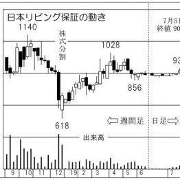 超割安株を発見!住宅関連で人気の「日本リビング保証」