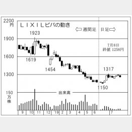 LIXILビバ(C)日刊ゲンダイ