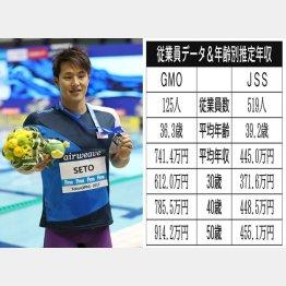 「GMOフィナンシャルHD」と「ジェイエスエス」(左は競泳の瀬戸大也選手)/(C)日刊ゲンダイ