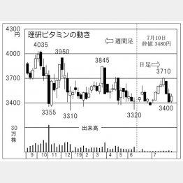 理研ビタミン(C)日刊ゲンダイ