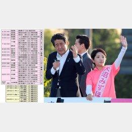 大沼瑞穂候補の応援演説をする安倍首相(C)日刊ゲンダイ