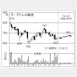 ラ・アトレ(C)日刊ゲンダイ