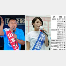 山本太郎氏(左)と市井紗耶香氏(C)日刊ゲンダイ