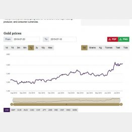 右肩上がりのここ1年の金価格(WGCのサイトから)