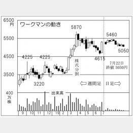ワークマン(C)日刊ゲンダイ