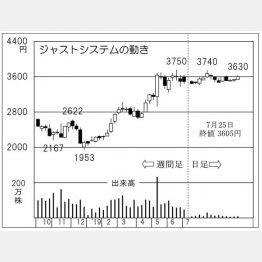 ジャストシステム(C)日刊ゲンダイ