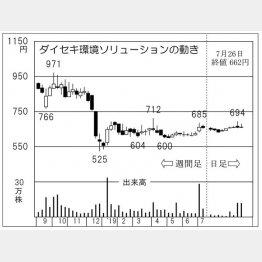 ダイセキ環境ソリューション(C)日刊ゲンダイ
