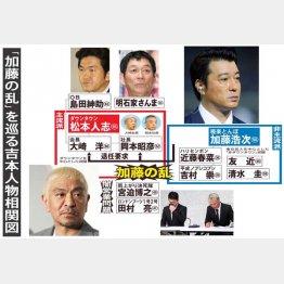 「加藤の乱」を巡る吉本興業人物相関図(C)日刊ゲンダイ