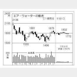 エア・ウォーター(C)日刊ゲンダイ