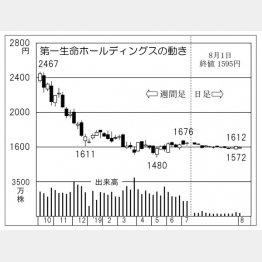 第一生命ホールディングス(C)日刊ゲンダイ