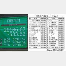 8月低迷相場こそ仕込みのチャンス(C)日刊ゲンダイ