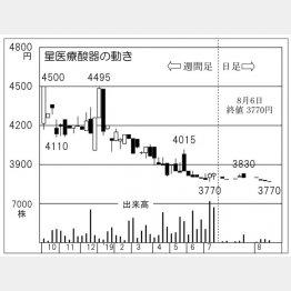 星医療酸器(C)日刊ゲンダイ