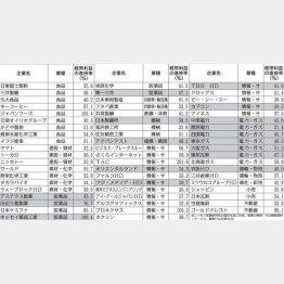 専門家が分析した力強いニッポン企業(C)日刊ゲンダイ