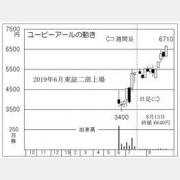 ユーピーアール(C)日刊ゲンダイ