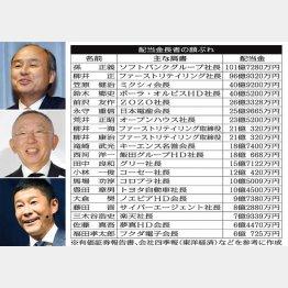 左上から孫正義氏、柳井正氏、前沢友作氏(C)日刊ゲンダイ