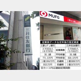 三菱UFJ銀行と三井住友銀行(C)日刊ゲンダイ