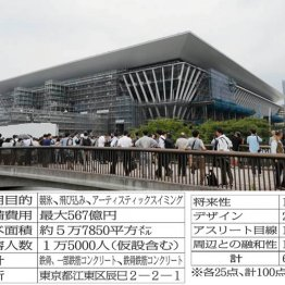 競泳会場は無駄と杜撰な施設設計の象徴 年6.4億円赤字に