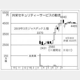 共栄セキュリティーサービス(C)日刊ゲンダイ