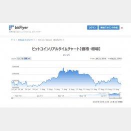 急騰したビットコイン(8月22日現在、ビットフライヤー公式HPから)/(C)日刊ゲンダイ