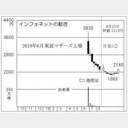 インフォネット(C)日刊ゲンダイ