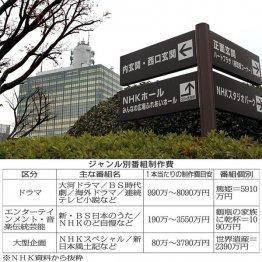 大河ドラマは1本5910万円 潤沢な予算と待遇を死守したい