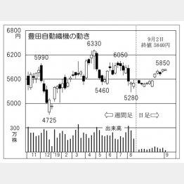 豊田自動織機(C)日刊ゲンダイ