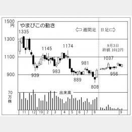 やまびこ(C)日刊ゲンダイ