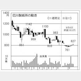 巴川製紙所(C)日刊ゲンダイ