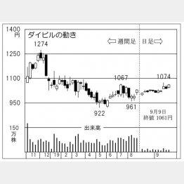 ダイビル(C)日刊ゲンダイ
