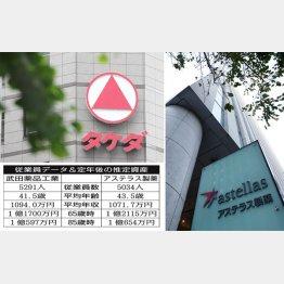 武田薬品工業とアステラス製薬(C)日刊ゲンダイ