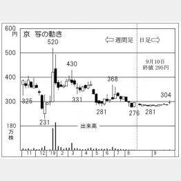 京写(C)日刊ゲンダイ
