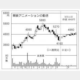 東映アニメーション(C)日刊ゲンダイ